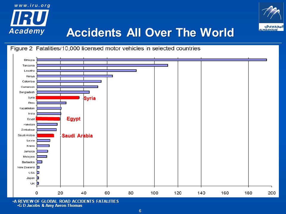 SyriaSyria EgyptEgypt Saudi ArabiaSaudi Arabia 6 Accidents All Over The World A REVIEW OF GLOBAL ROAD ACCIDENTS FATALITIESA REVIEW OF GLOBAL ROAD ACCIDENTS FATALITIES G D Jacobs & Amy Aeron-ThomasG D Jacobs & Amy Aeron-Thomas