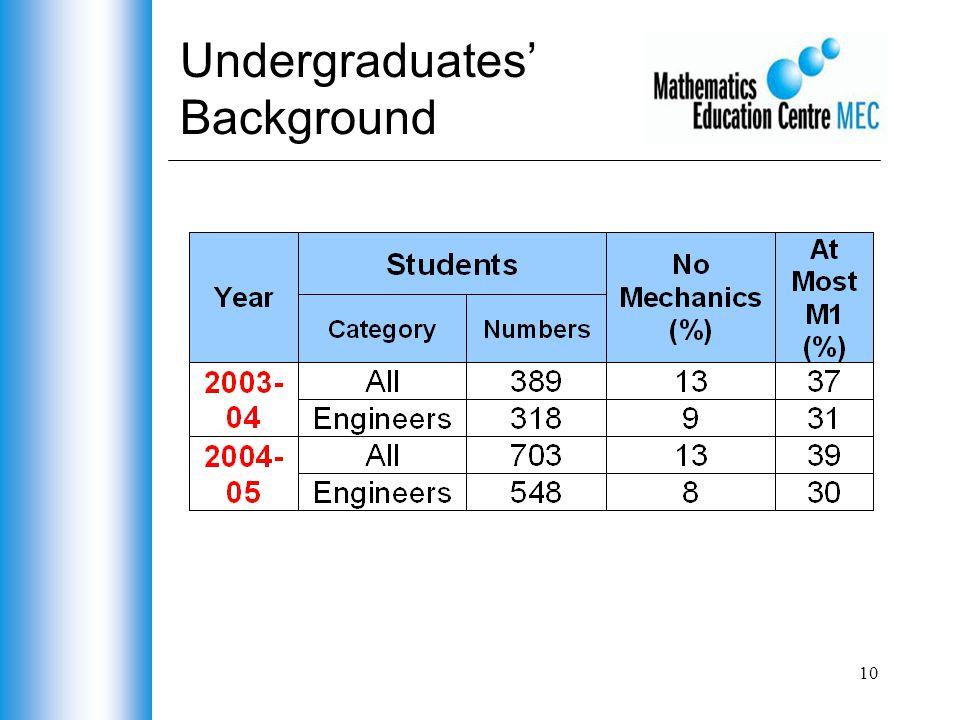 10 Undergraduates' Background