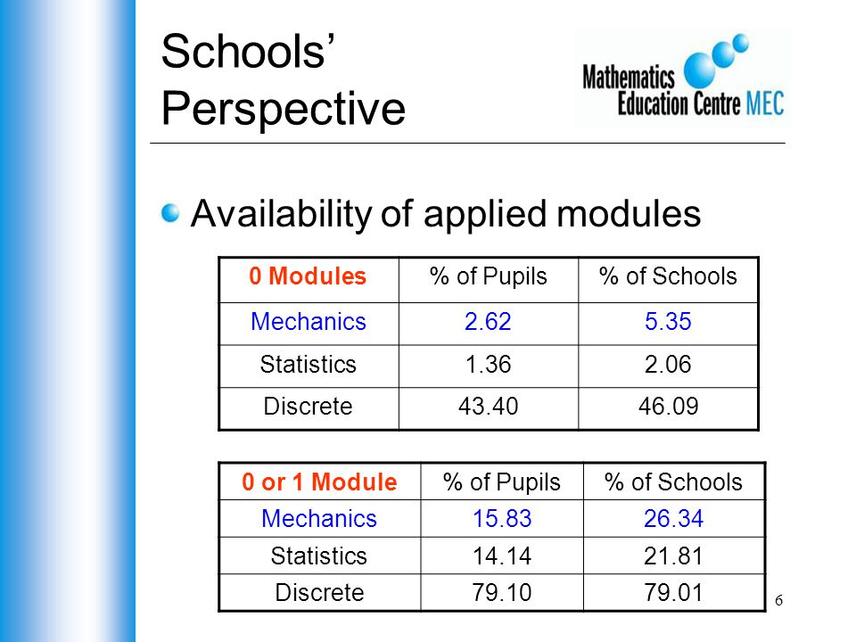 6 Schools' Perspective Availability of applied modules 0 Modules% of Pupils% of Schools Mechanics2.625.35 Statistics1.362.06 Discrete43.4046.09 0 or 1 Module% of Pupils% of Schools Mechanics15.8326.34 Statistics14.1421.81 Discrete79.1079.01