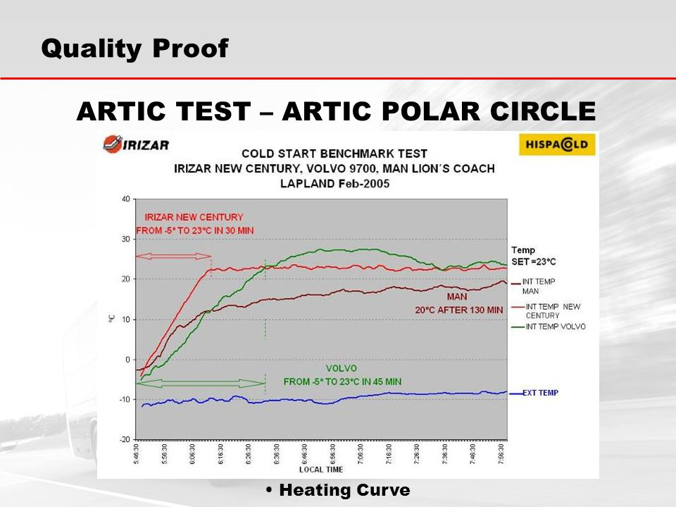 Heating Curve Quality Proof ARTIC TEST – ARTIC POLAR CIRCLE
