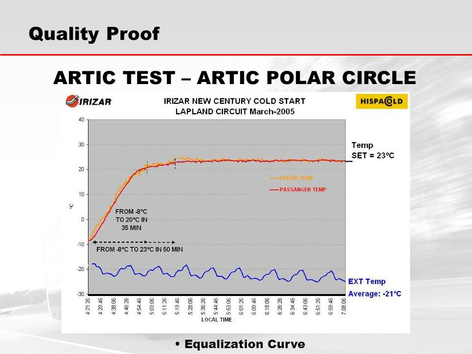 Equalization Curve Quality Proof ARTIC TEST – ARTIC POLAR CIRCLE