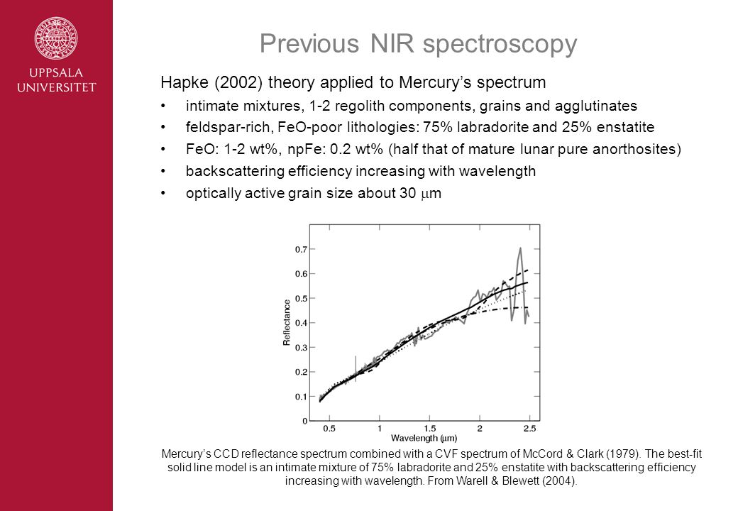 Previous NIR spectroscopy Mercury's CCD reflectance spectrum combined with a CVF spectrum of McCord & Clark (1979).
