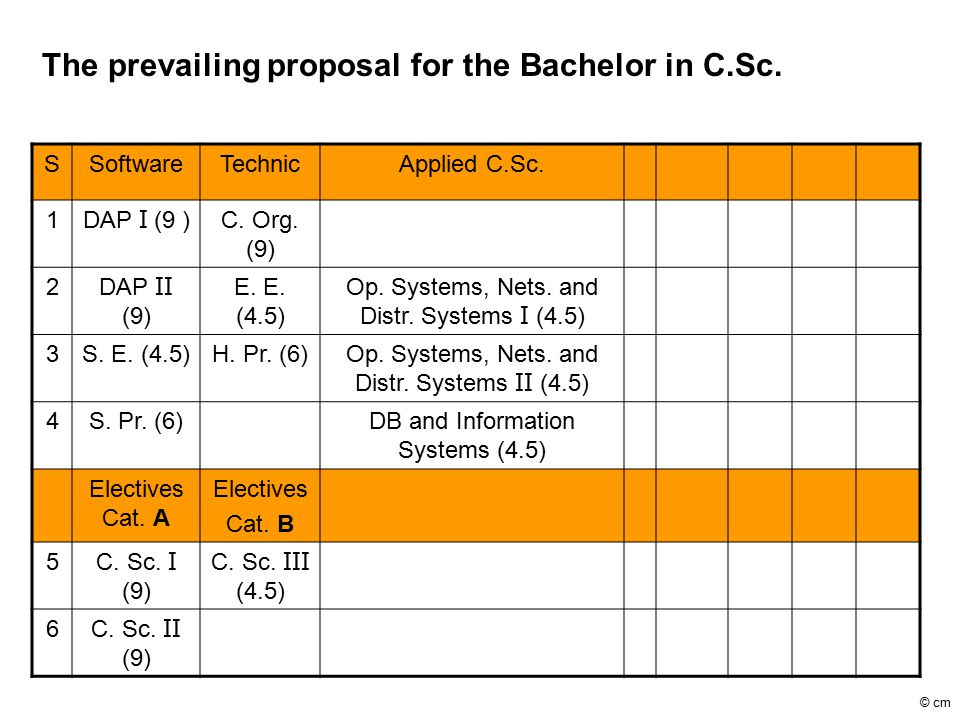 The prevailing proposal for the Bachelor in C.Sc. SSoftwareTechnicApplied C.Sc.