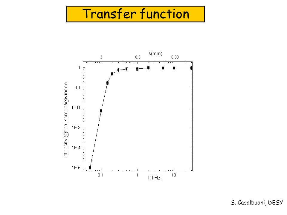 S. Casalbuoni, DESY Transfer function λ(mm) 3 0.3 0.03
