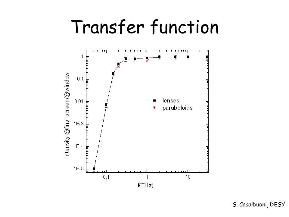 S. Casalbuoni, DESY Transfer function