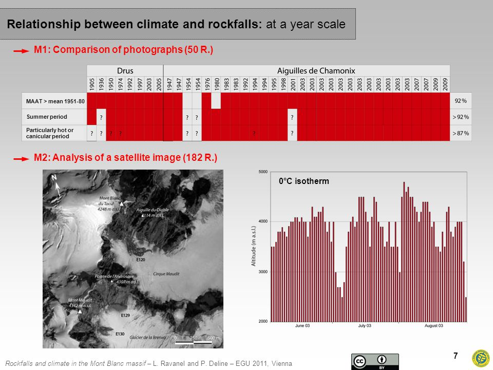 Rockfalls and climate in the Mont Blanc massif – L.