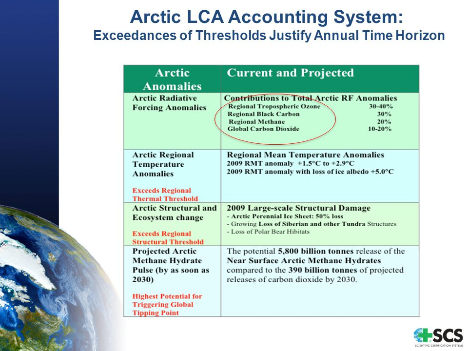 Arctic LCA Accounting System: Exceedances of Thresholds Justify Annual Time Horizon