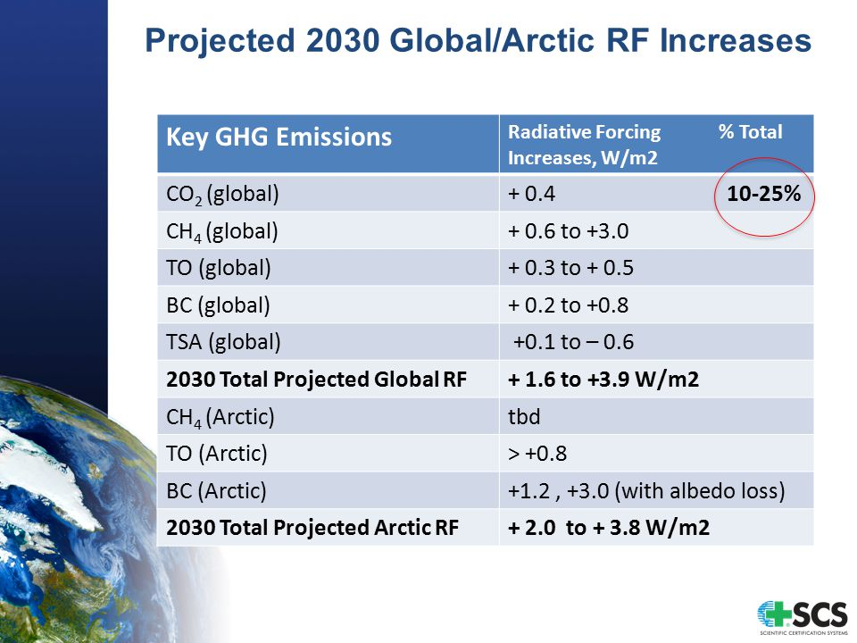 Projected 2030 Global/Arctic RF Increases Key GHG Emissions Radiative Forcing % Total Increases, W/m2 CO 2 (global)+ 0.4 10-25% CH 4 (global)+ 0.6 to +3.0 TO (global)+ 0.3 to + 0.5 BC (global)+ 0.2 to +0.8 TSA (global) +0.1 to – 0.6 2030 Total Projected Global RF+ 1.6 to +3.9 W/m2 CH 4 (Arctic)tbd TO (Arctic)> +0.8 BC (Arctic)+1.2, +3.0 (with albedo loss) 2030 Total Projected Arctic RF+ 2.0 to + 3.8 W/m2