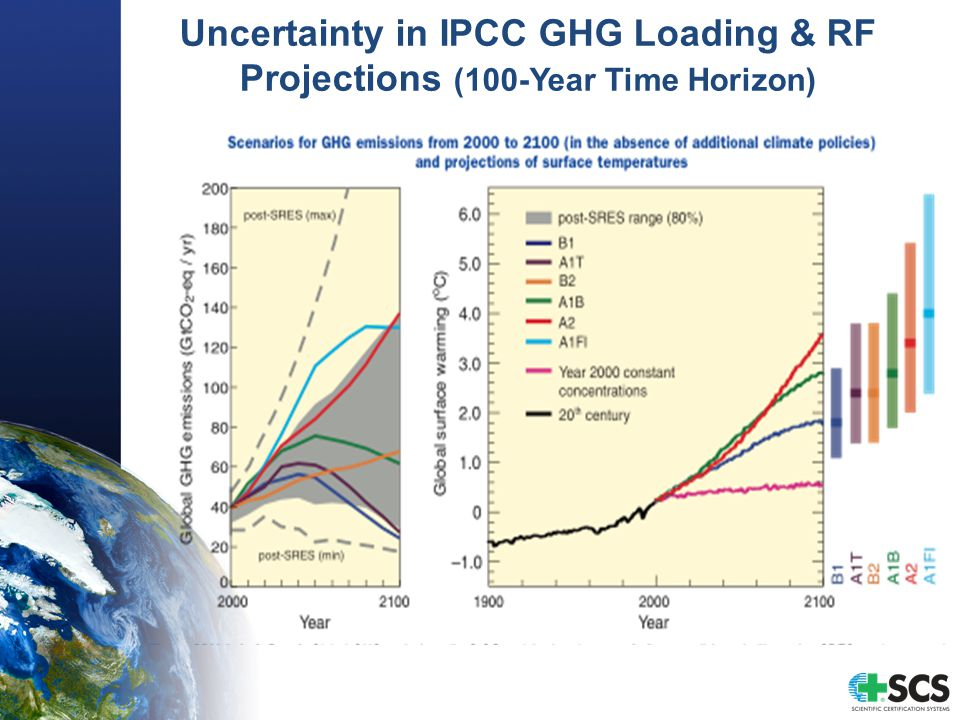 Uncertainty in IPCC GHG Loading & RF Projections (100-Year Time Horizon)
