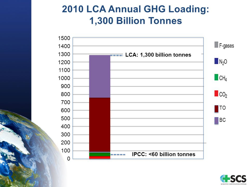 2010 LCA Annual GHG Loading: 1,300 Billion Tonnes IPCC: <60 billion tonnes 1500 1400 1300 1200 1100 1000 900 800 700 600 500 400 300 200 100 0 TO BC LCA: 1,300 billion tonnes