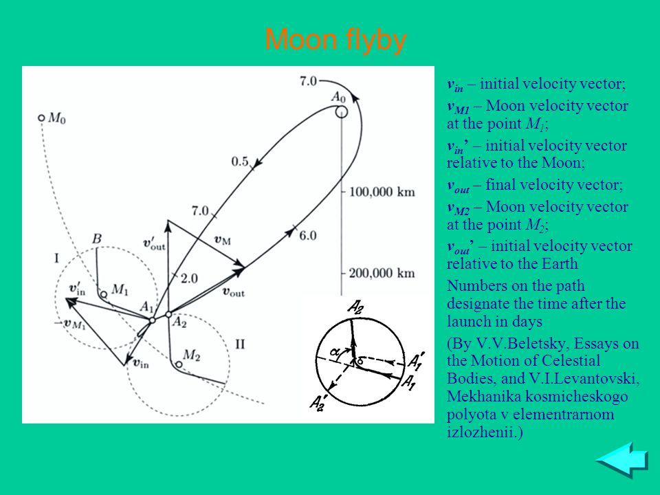 Moon flyby v in – initial velocity vector; v M1 – Moon velocity vector at the point M 1 ; v in ' – initial velocity vector relative to the Moon; v out – final velocity vector; v M2 – Moon velocity vector at the point M 2 ; v out ' – initial velocity vector relative to the Earth Numbers on the path designate the time after the launch in days (By V.V.Beletsky, Essays on the Motion of Celestial Bodies, and V.I.Levantovski, Mekhanika kosmicheskogo polyota v elementrarnom izlozhenii.)
