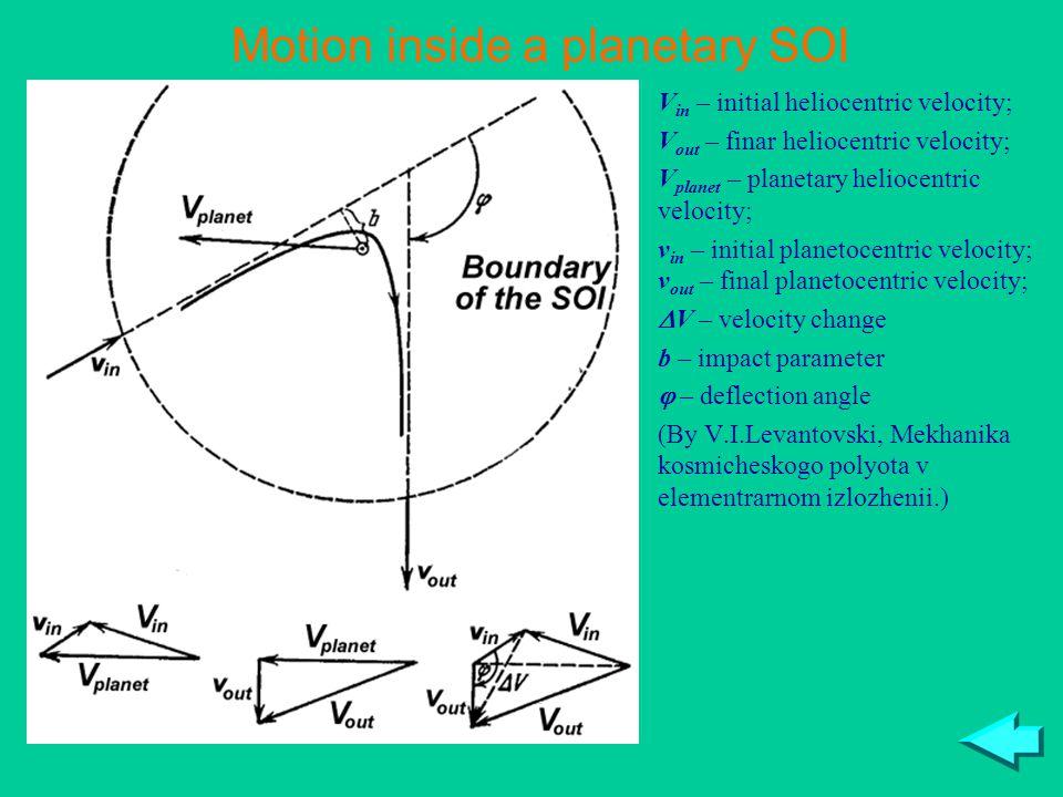 V in – initial heliocentric velocity; V out – finar heliocentric velocity; V planet – planetary heliocentric velocity; v in – initial planetocentric velocity; v out – final planetocentric velocity;  V – velocity change b – impact parameter  – deflection angle (By V.I.Levantovski, Mekhanika kosmicheskogo polyota v elementrarnom izlozhenii.) Motion inside a planetary SOI