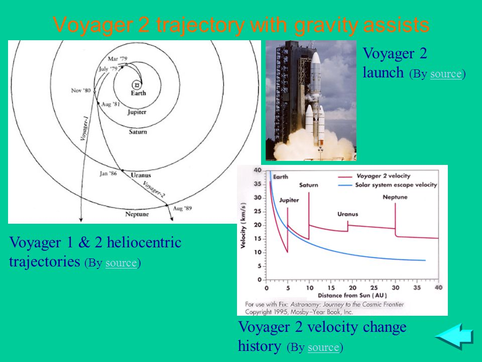 Voyager 2 trajectory with gravity assists Voyager 1 & 2 heliocentric trajectories (By source)source Voyager 2 velocity change history (By source)source Voyager 2 launch (By source)source