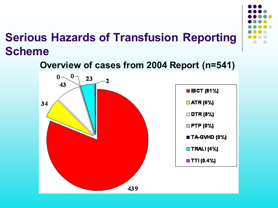 Serious Hazards of Transfusion Reporting Scheme Overview of cases from 2004 Report (n=541)