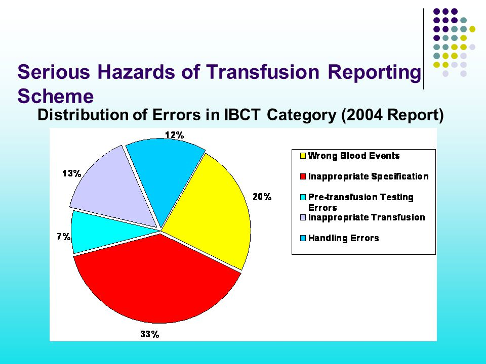 Distribution of Errors in IBCT Category (2004 Report) Serious Hazards of Transfusion Reporting Scheme