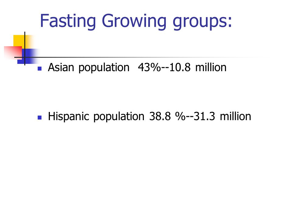 Fasting Growing groups: Asian population 43%--10.8 million Hispanic population 38.8 %--31.3 million