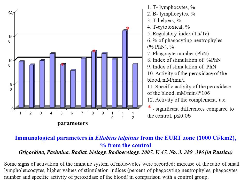 Immunological parameters in Ellobius talpinus from the EURT zone (1000 Ci/km2), % from the control Grigorkina, Pashnina.