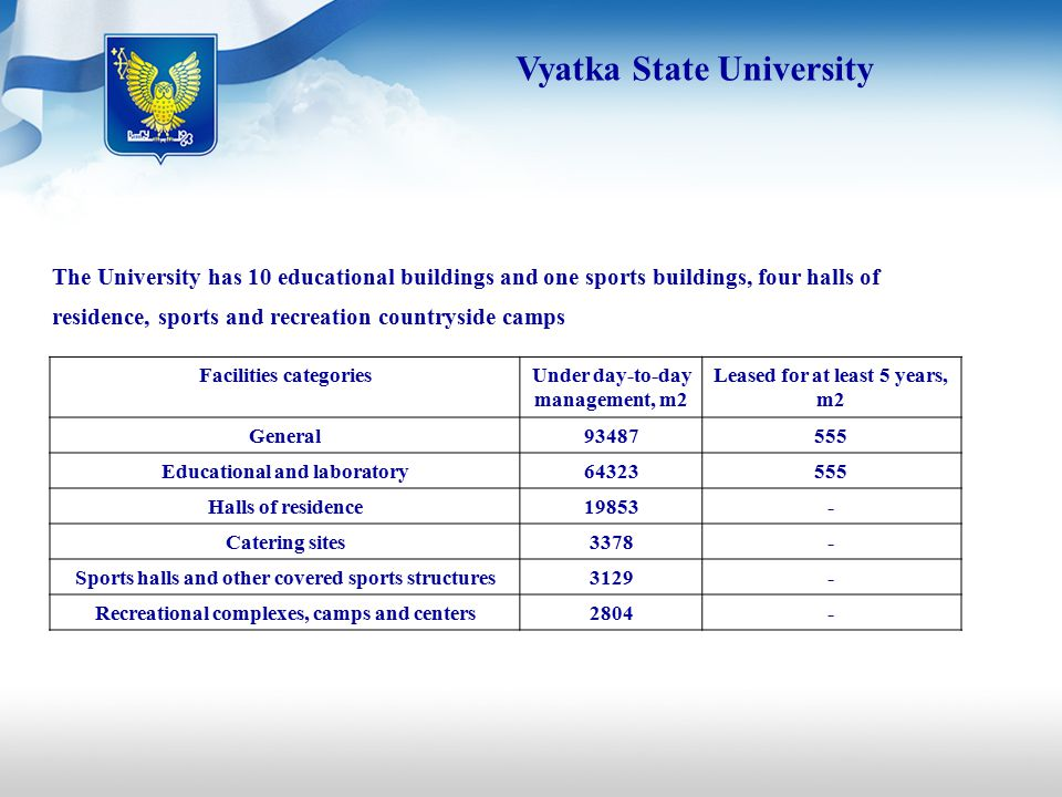 The University has 10 educational buildings and one sports buildings, four halls of residence, sports and recreation countryside camps Facilities categoriesUnder day-to-day management, m2 Leased for at least 5 years, m2 General Educational and laboratory Halls of residence Catering sites3378- Sports halls and other covered sports structures3129- Recreational complexes, camps and centers2804- Vyatka State University