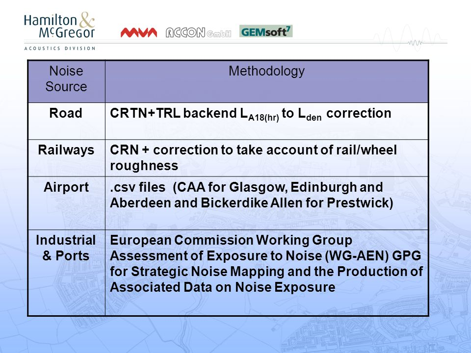 Noise Source Methodology RoadCRTN+TRL backend L A18(hr) to L den correction RailwaysCRN + correction to take account of rail/wheel roughness Airport.csv files (CAA for Glasgow, Edinburgh and Aberdeen and Bickerdike Allen for Prestwick) Industrial & Ports European Commission Working Group Assessment of Exposure to Noise (WG-AEN) GPG for Strategic Noise Mapping and the Production of Associated Data on Noise Exposure