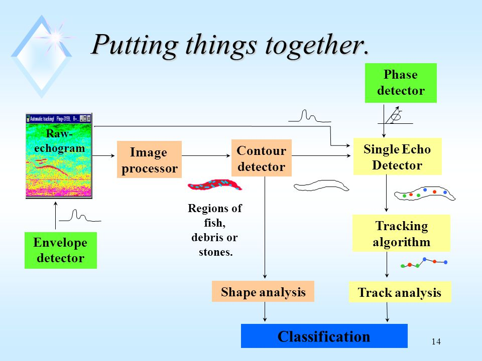 14 Putting things together. Single Echo Detector Track analysis Classification Raw- echogram Image processor Regions of fish, debris or stones. Contou