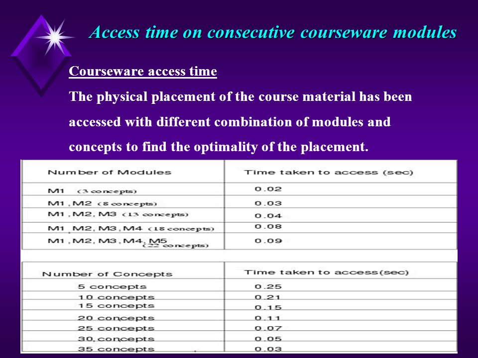 14 Access time on consecutive courseware modules Courseware access time The physical placement of the course material has been accessed with different combination of modules and concepts to find the optimality of the placement.