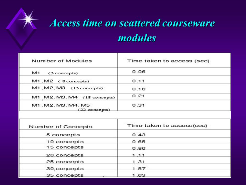 15 Access time on scattered courseware modules