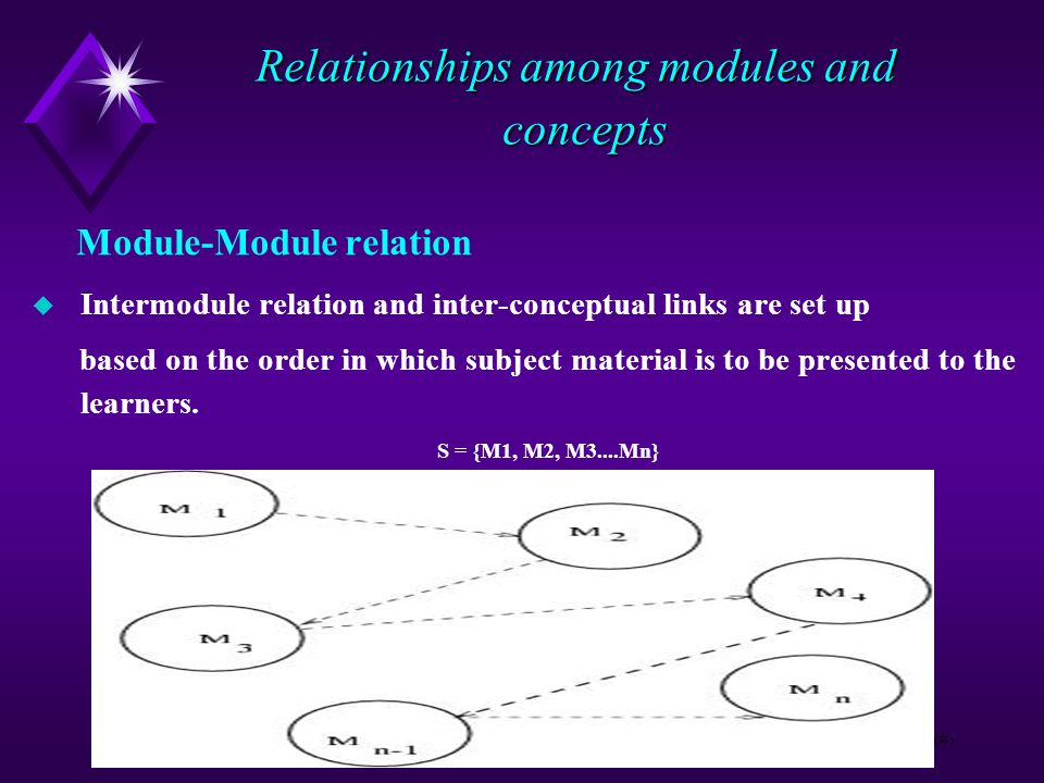5 Relationships among modules and concepts Relationships among modules and concepts Module-Module relation  Intermodule relation and inter-conceptual links are set up based on the order in which subject material is to be presented to the learners.