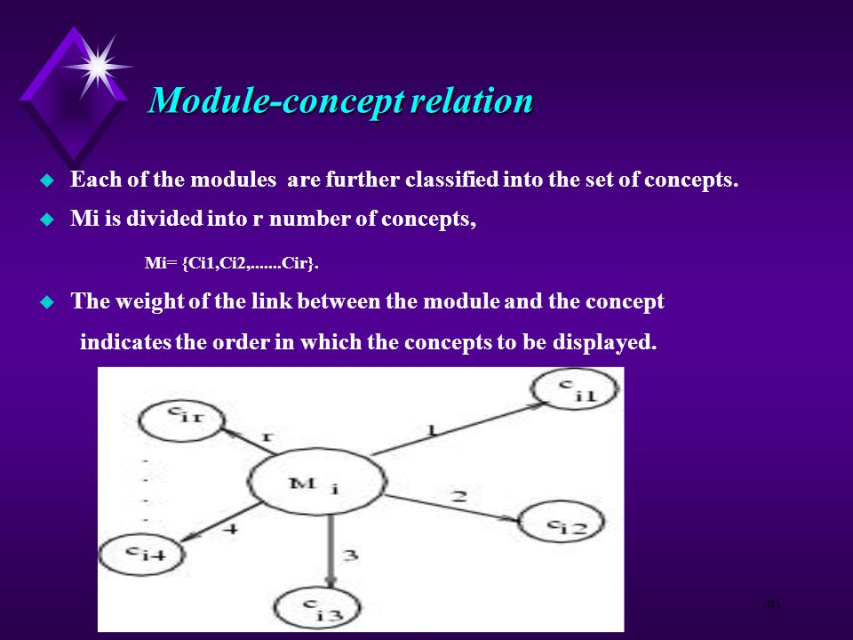 6 Module-concept relation  Each of the modules are further classified into the set of concepts.  Mi is divided into r number of concepts, Mi= {Ci1,C