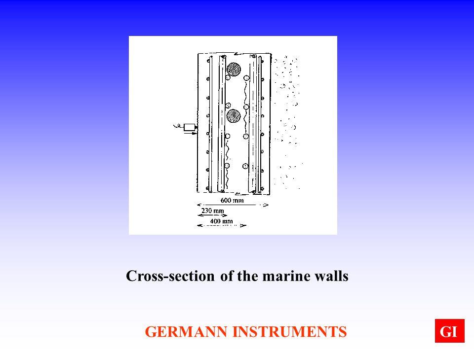 GERMANN INSTRUMENTSGI Cross-section of the marine walls