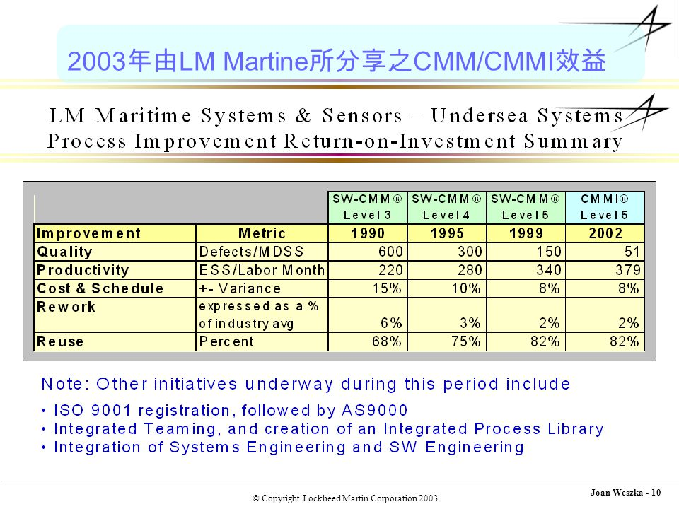 © Copyright Lockheed Martin Corporation 2003 Joan Weszka - 10 2003 年由 LM Martine 所分享之 CMM/CMMI 效益