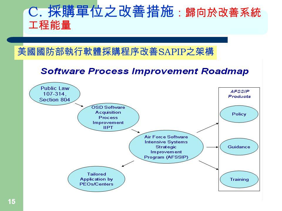 15 C. 採購單位之改善措施 :歸向於改善系統 工程能量 美國國防部執行軟體採購程序改善 SAPIP 之架構