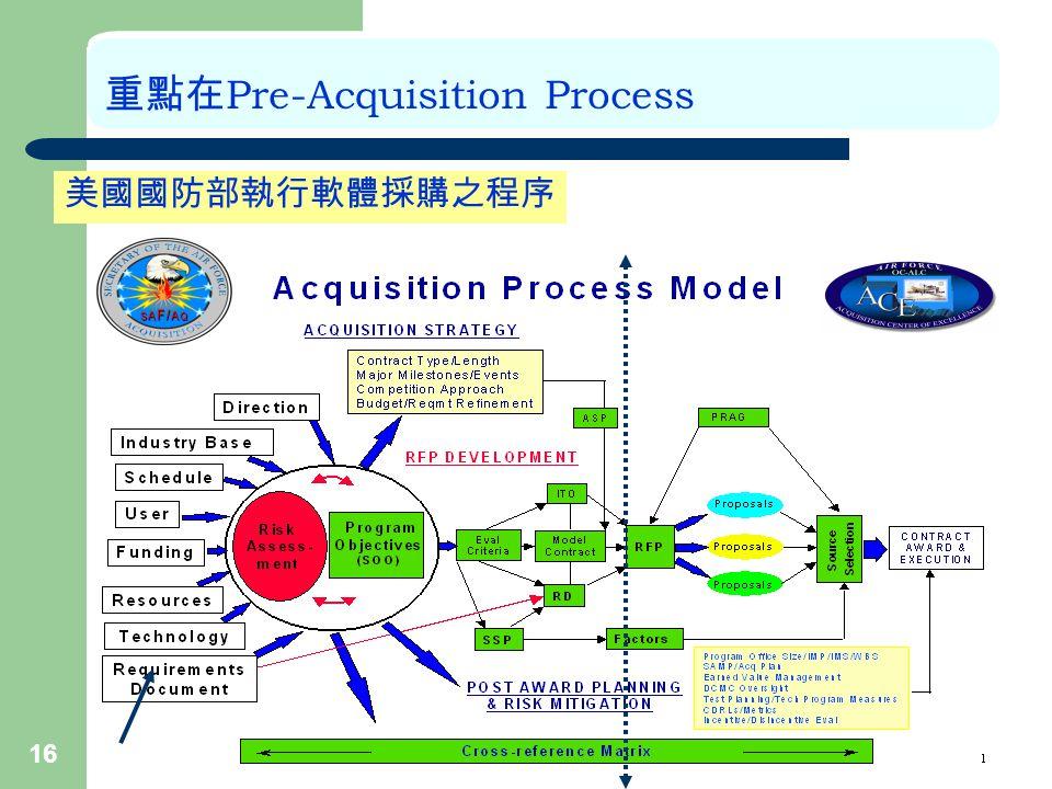 16 重點在 Pre-Acquisition Process 美國國防部執行軟體採購之程序