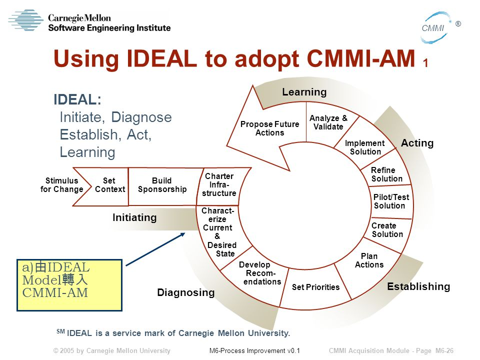 © 2005 by Carnegie Mellon University CMMI Acquisition Module - Page M6-26 CMMI ® M6-Process Improvement v0.1 Using IDEAL to adopt CMMI-AM 1 IDEAL: Initiate, Diagnose Establish, Act, Learning Set Context Stimulus for Change Set Priorities Plan Actions Create Solution Analyze & Validate Learning Acting Establishing Diagnosing Initiating Charact- erize Current & Desired State Develop Recom- endations Pilot/Test Solution Refine Solution Implement Solution Propose Future Actions Build Sponsorship Charter Infra- structure SM IDEAL is a service mark of Carnegie Mellon University.