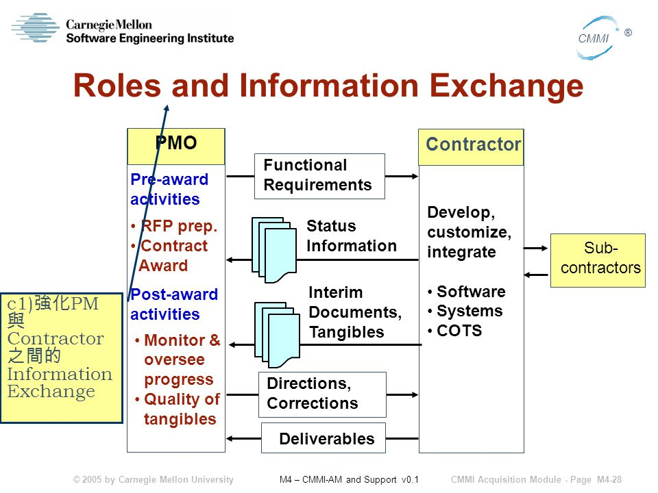 © 2005 by Carnegie Mellon University CMMI Acquisition Module - Page M4-28 CMMI ® M4 – CMMI-AM and Support v0.1 Roles and Information Exchange Status Information Monitor & oversee progress Quality of tangibles Develop, customize, integrate Software Systems COTS PMO Contractor Directions, Corrections Deliverables Interim Documents, Tangibles Functional Requirements Pre-award activities Post-award activities RFP prep.