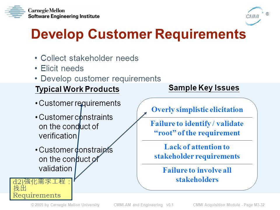 © 2005 by Carnegie Mellon University CMMI Acquisition Module - Page M3-32 CMMI ® CMMI-AM and Engineering v0.1 Overly simplistic elicitation Failure to identify / validate root of the requirement Lack of attention to stakeholder requirements Failure to involve all stakeholders Develop Customer Requirements Collect stakeholder needs Elicit needs Develop customer requirements Typical Work Products Customer requirements Customer constraints on the conduct of verification Customer constraints on the conduct of validation Sample Key Issues d2) 強化需求工程: 找出 Requirements
