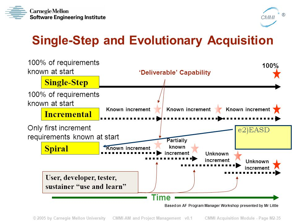 © 2005 by Carnegie Mellon University CMMI Acquisition Module - Page M2-35 CMMI ® CMMI-AM and Project Management v0.1 Single-Step and Evolutionary Acquisition 100% Based on AF Program Manager Workshop presented by Mr Little Single-Step Time Known increment 'Deliverable' Capability 100% of requirements known at start Known increment Partially known increment Unknown increment Only first increment requirements known at start Incremental Spiral Known increment User, developer, tester, sustainer use and learn e2)EASD