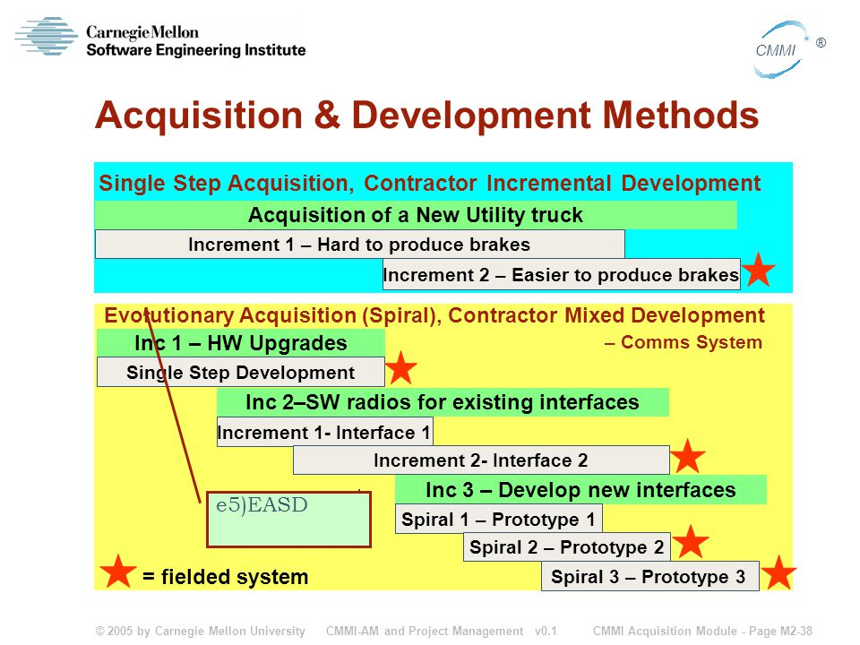 © 2005 by Carnegie Mellon University CMMI Acquisition Module - Page M2-38 CMMI ® CMMI-AM and Project Management v0.1 Acquisition & Development Methods = fielded system Acquisition of a New Utility truck Single Step Acquisition, Contractor Incremental Development Increment 1 – Hard to produce brakes Increment 2 – Easier to produce brakes Inc 3 – Develop new interfaces Spiral 1 – Prototype 1 Spiral 2 – Prototype 2 Spiral 3 – Prototype 3 Inc 2–SW radios for existing interfaces Increment 1- Interface 1 Increment 2- Interface 2 Inc 1 – HW Upgrades Single Step Development Evolutionary Acquisition (Spiral), Contractor Mixed Development – Comms System e5)EASD