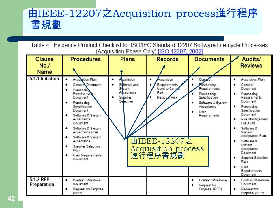 42 由 IEEE-12207 之 Acquisition process 進行程序 書規劃