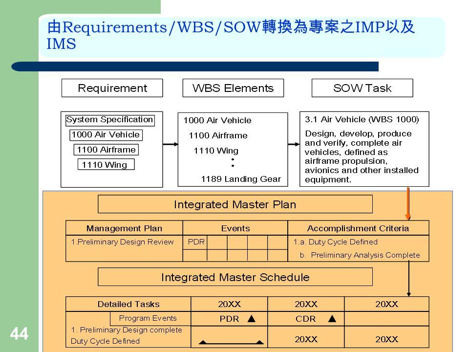 44 由 Requirements/WBS/SOW 轉換為專案之 IMP 以及 IMS