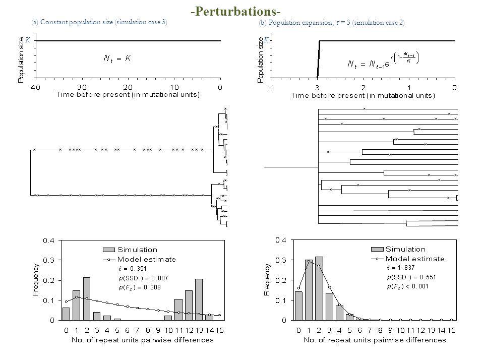 (a) Constant population size (simulation case 3) (b) Population expansion,  = 3 (simulation case 2) KK -Perturbations-