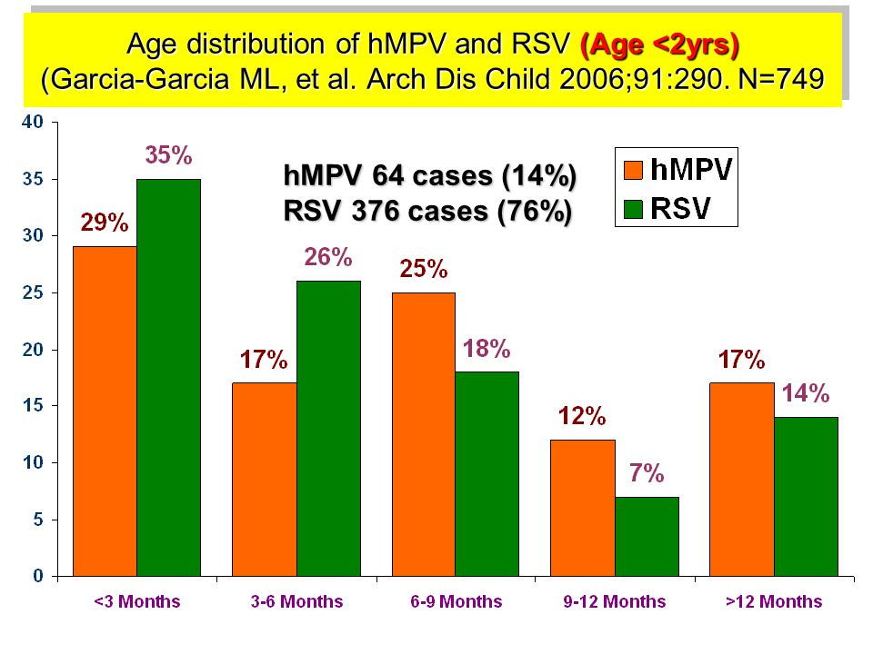 Age distribution of hMPV and RSV (Age <2yrs) (Garcia-Garcia ML, et al. Arch Dis Child 2006;91:290. N=749 hMPV 64 cases (14%) RSV 376 cases (76%)