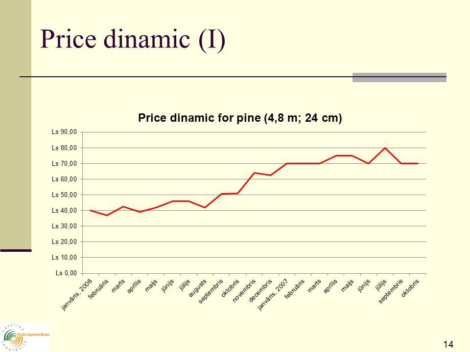 14 Price dinamic (I)