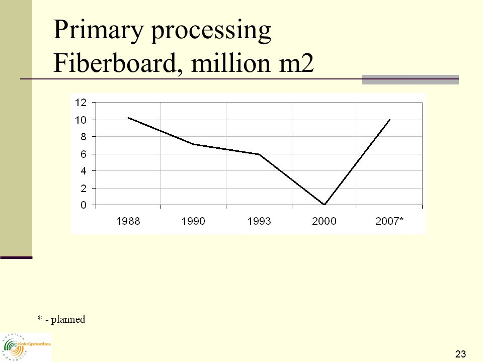 23 Primary processing Fiberboard, million m2 * - planned