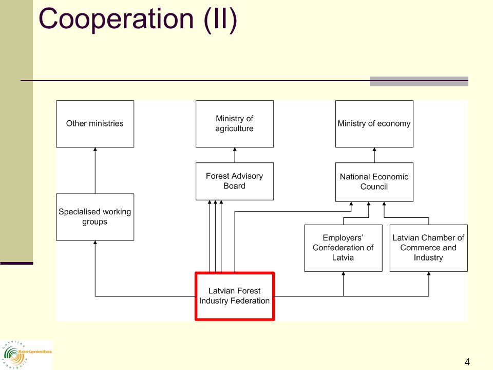 4 Cooperation (II)