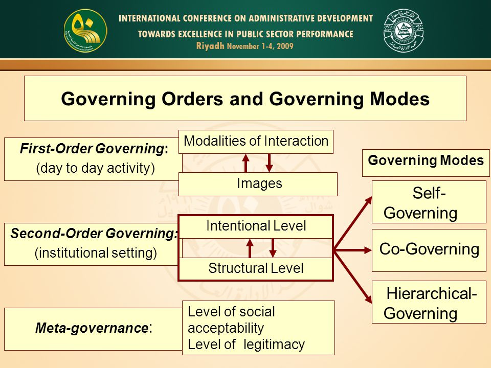 Governing Orders and Governing Modes First-Order Governing: (day to day activity) Meta-governance : Second-Order Governing: (institutional setting) Mo