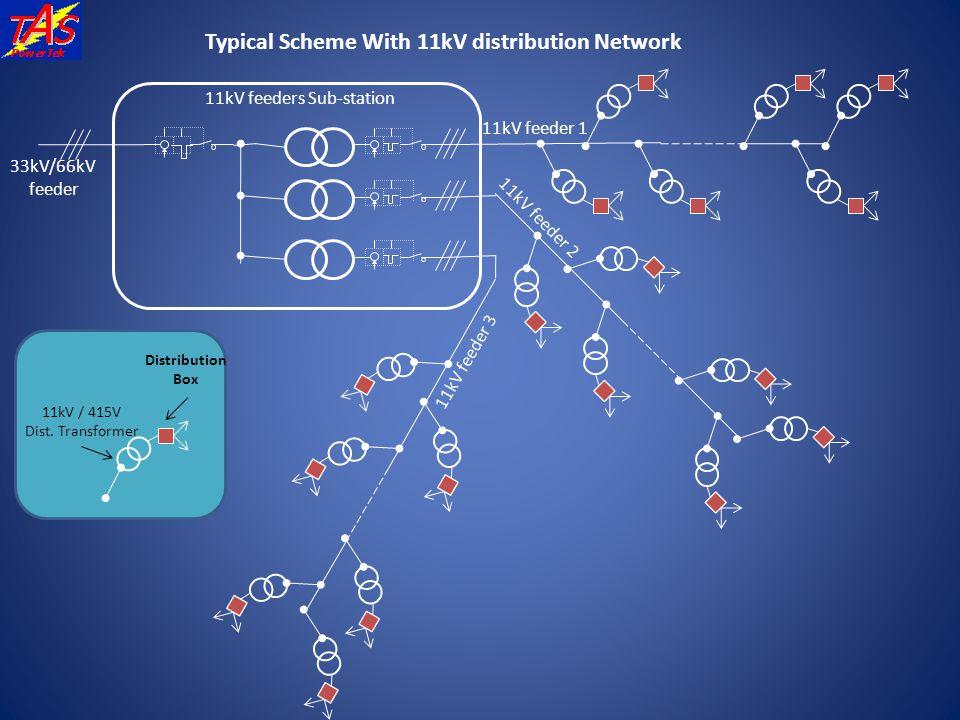 Typical Scheme With 11kV distribution Network 11kV feeders Sub-station 33kV/66kV feeder 11kV feeder 1 11kV feeder 2 11kV feeder 3 11kV / 415V Dist. Tr
