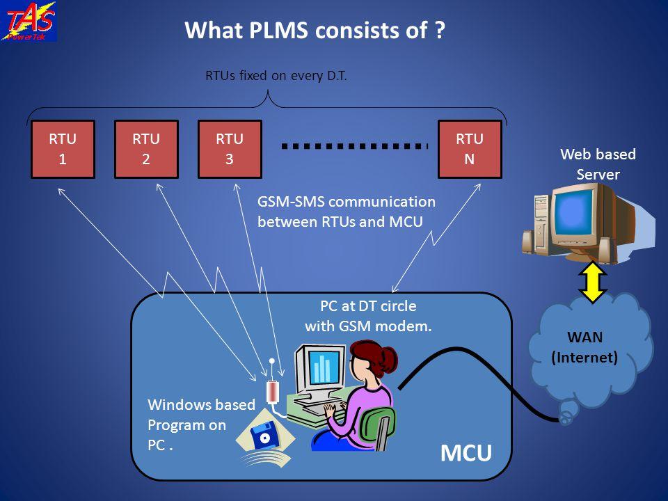 MCU What PLMS consists of ? RTU 1 RTU 2 RTU 3 RTU N RTUs fixed on every D.T. Windows based Program on PC. PC at DT circle with GSM modem. WAN (Interne
