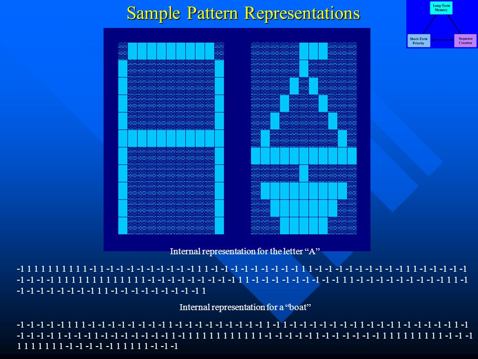 Sample Pattern Representations Internal representation for the letter A -1 1 1 1 1 1 1 1 1 1 -1 1 -1 -1 -1 -1 -1 -1 -1 -1 -1 1 1 -1 -1 -1 -1 -1 -1 -1 -1 -1 1 1 -1 -1 -1 -1 -1 -1 -1 -1 -1 1 1 -1 -1 -1 -1 -1 -1 -1 -1 -1 1 1 1 1 1 1 1 1 1 1 1 1 1 -1 -1 -1 -1 -1 -1 -1 -1 -1 1 1 -1 -1 -1 -1 -1 -1 -1 -1 -1 1 1 -1 -1 -1 -1 -1 -1 -1 -1 -1 1 1 -1 -1 -1 -1 -1 -1 -1 -1 -1 1 1 -1 -1 -1 -1 -1 -1 -1 -1 -1 1 Internal representation for a boat -1 -1 -1 -1 -1 1 1 1 -1 -1 -1 -1 -1 -1 -1 -1 1 -1 -1 -1 -1 -1 -1 -1 -1 -1 1 -1 1 -1 -1 -1 -1 -1 -1 -1 1 -1 -1 -1 1 -1 -1 -1 -1 -1 1 -1 -1 -1 -1 -1 1 -1 -1 -1 1 -1 -1 -1 -1 -1 -1 -1 1 -1 1 1 1 1 1 1 1 1 1 1 1 -1 -1 -1 -1 -1 1 -1 -1 -1 -1 -1 -1 1 1 1 1 1 1 1 1 1 -1 -1 -1 1 1 1 1 1 1 1 -1 -1 -1 -1 -1 1 1 1 1 1 -1 -1 -1