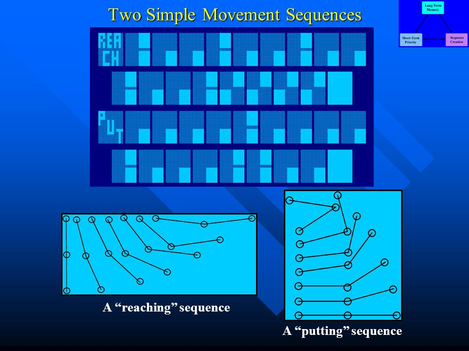 Two Simple Movement Sequences A reaching sequence A putting sequence