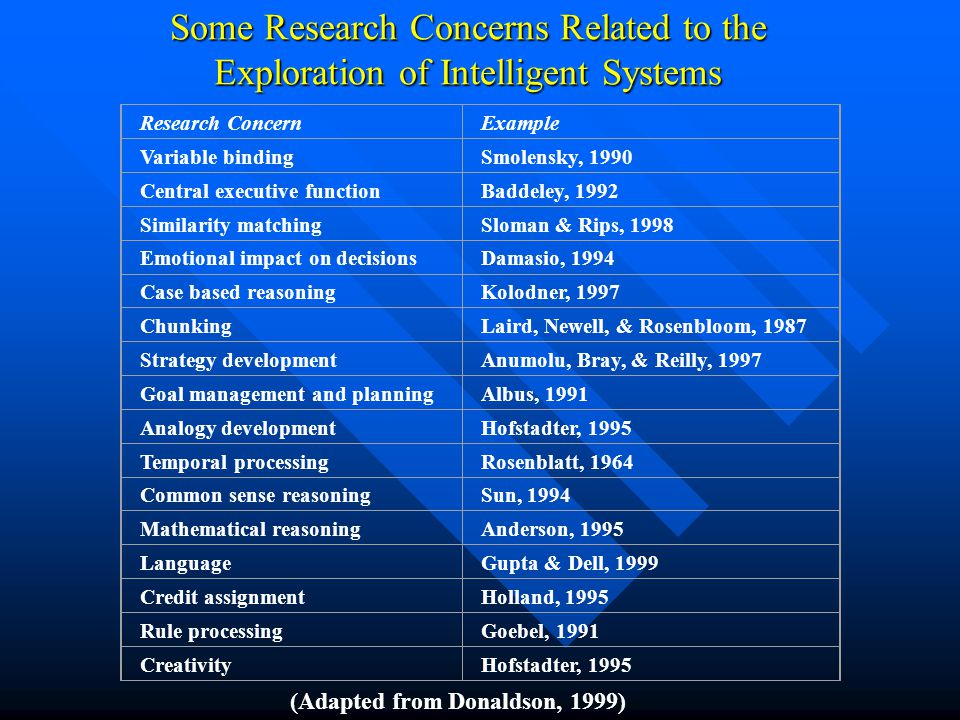 Research ConcernExample Variable bindingSmolensky, 1990 Central executive functionBaddeley, 1992 Similarity matchingSloman & Rips, 1998 Emotional impact on decisionsDamasio, 1994 Case based reasoningKolodner, 1997 ChunkingLaird, Newell, & Rosenbloom, 1987 Strategy developmentAnumolu, Bray, & Reilly, 1997 Goal management and planningAlbus, 1991 Analogy developmentHofstadter, 1995 Temporal processingRosenblatt, 1964 Common sense reasoningSun, 1994 Mathematical reasoningAnderson, 1995 LanguageGupta & Dell, 1999 Credit assignmentHolland, 1995 Rule processingGoebel, 1991 CreativityHofstadter, 1995 Some Research Concerns Related to the Exploration of Intelligent Systems (Adapted from Donaldson, 1999)